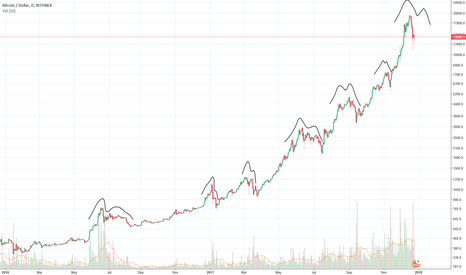 BTCUSD: BTC correction is over? History speaks: More correction to come