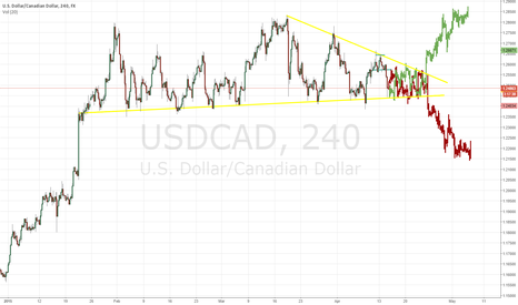 USDCAD: Potential future movement of USDCAD