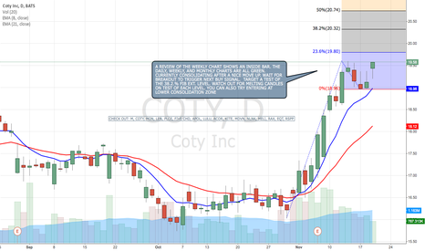 COTY: COTY DAILY CHART