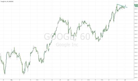 GOOGL: buy google 1h chart