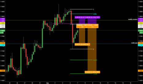 EURUSD: limit order for euro short ... monday morning analysis