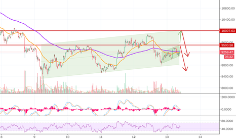 BTCUSD: My 2 Bearish Scenerios for BTC