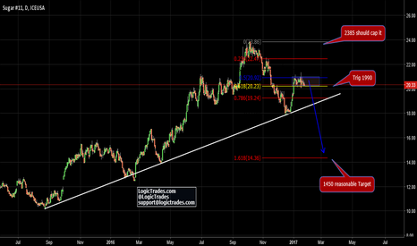 SB1!: Cycles calling for a short