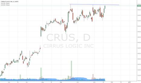 CRUS: dont hurry to go in just yet