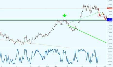 EURUSD: Краткосрочный отскок доллара - вероятный сценарий