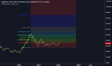 GDXJ: Long GDXJ (JNUG) until 1.618 fib extension of past bull wave85.3