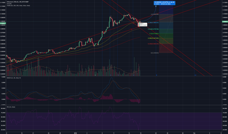 ETHBTC: ETH/BTC ready to rumble? I think so!