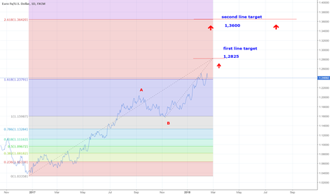 EURUSD: EURUSD Long forecast for this year, and beyond.