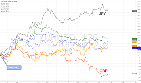 EURUSD: FX Majors for February