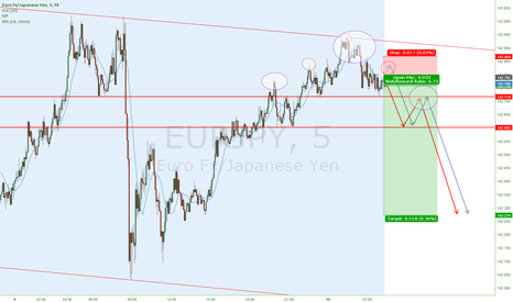 EURJPY: EURJPY  Yo dawg we heard you like tops