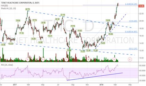 THC: Swing Trading