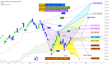 NIFTY: NIFTY: Tag of WAR - Time for Bull / Bear
