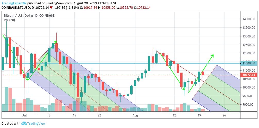 bitcoin charts piețe