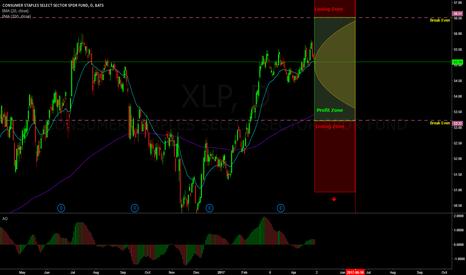 XLP: Iron condor on XLP