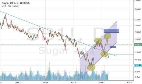 SB1!: sugar is uptrend yet