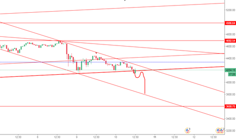BTCUSD: SHORT BTC AT 4200 $ SL 4370 T 3800 $