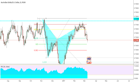AUDUSD: The Power Of Advanced Patterns