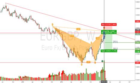 EURGBP: EG Bearish Bat Weekly, Great RR, wait to enter, PIPS PIPS PIPS