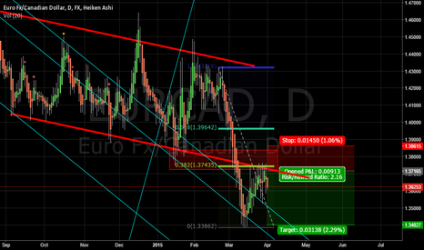 EURCAD: eurcad sell on bounce from break