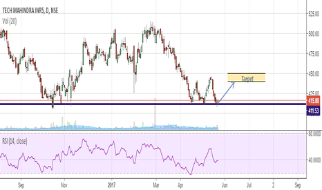 TECHM: Must be on watchlist...