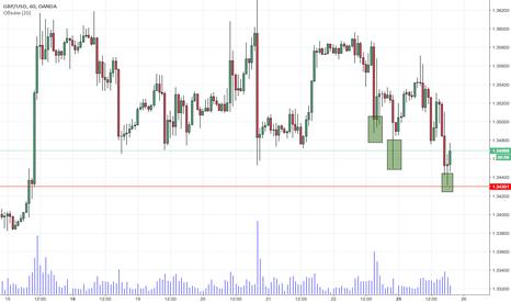GBPUSD: GBP/USD покупка с коротким стопом
