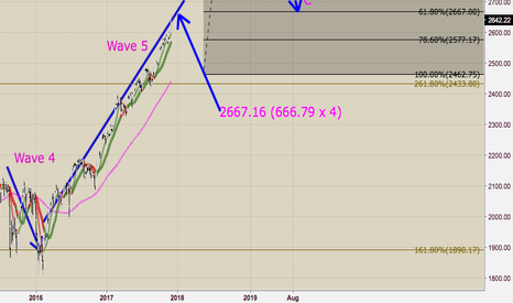 SPX: S&P -2997.43 ?????  Fibo apparently says yes.