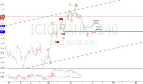 ICICIBANK: CORRECTION ON ICICI BANK