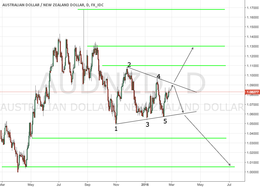AUDNZD symmetrical triangle with 5 hits