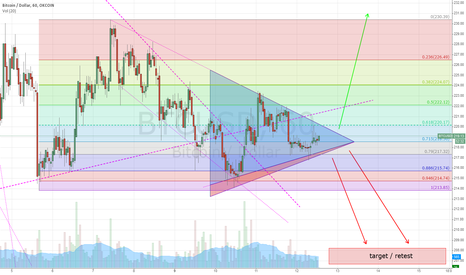 BTCUSD: Another Big Squeeze
