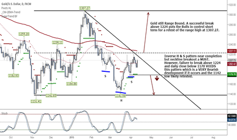 XAUUSD: GOLD traders holding their cards close to their chest!