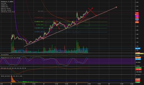 FXCM: Still good for swing trading