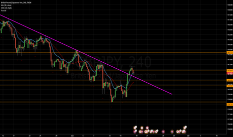 GBPJPY: GBP/JPY Analysis for Week 21: End of the Trend?