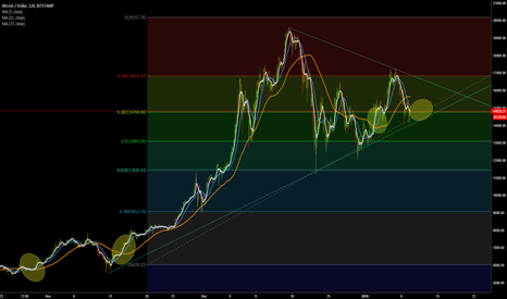 BTCUSD: are the 7,21 & 77 moving averages meeting for bTC rally
