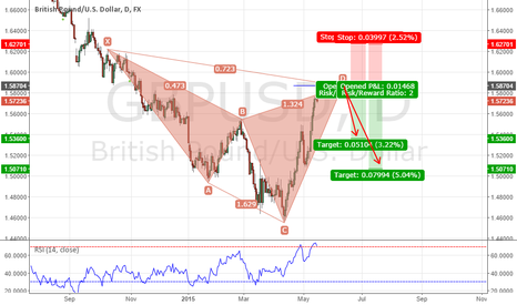 GBPUSD: potential bearish cypher pattern in the making