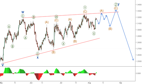 USDCAD: What's up next a ZigZag, Flat or Triangle?