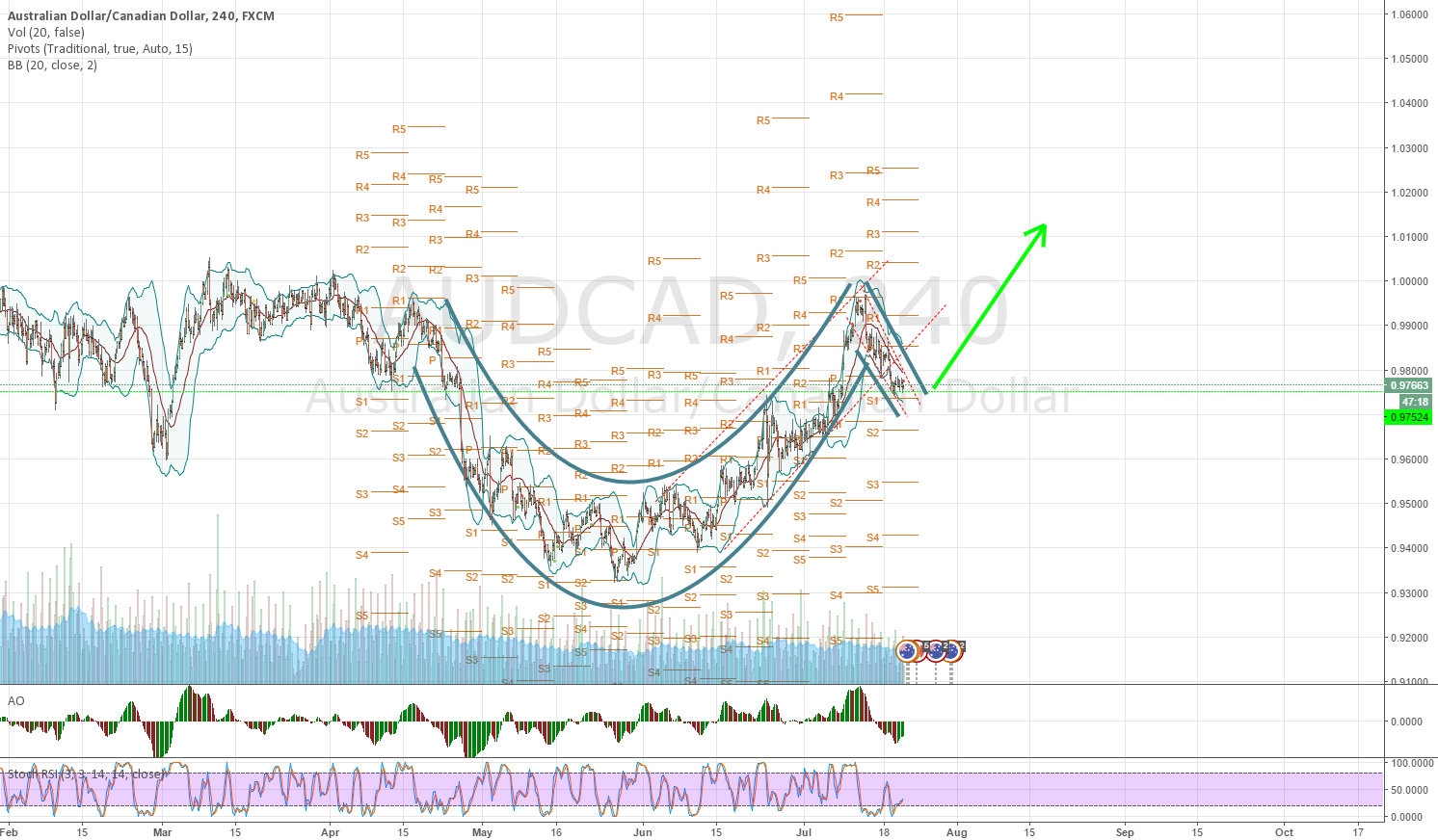 audcad - cup and handle pattern