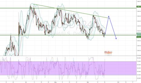 XAUUSD: Gold Bearish outlook