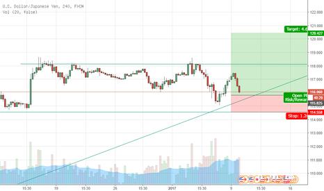 USDJPY: swing trade