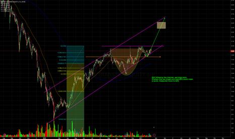 ETE: Still Holding Upward Channel