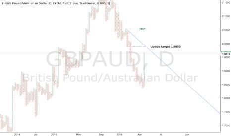 GBPAUD: Short-term bullish GBPAUD trade setup