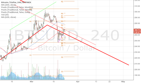 BTCUSD: down then up then down then up then down.. mostly down :-/