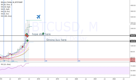 BTCUSD: Montly trend for Bitcoin