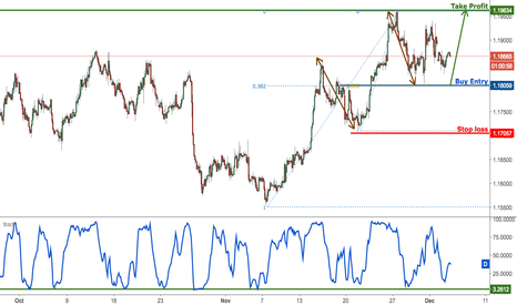 EURUSD: EURUSD approaching support, remain bullish