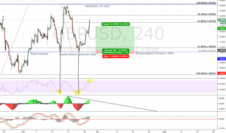 GBPUSD: GBPUSD, potential long at triple bottom