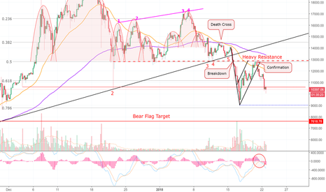 BTCUSD: The Dead Cat Bounced! Who Warned You First? Bitcoin! (BTC)
