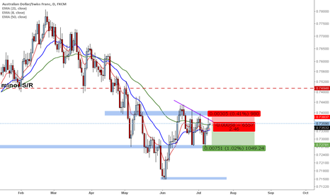 AUDCHF: AUDCHF sell setup daily timeframe