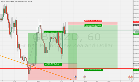 GBPNZD: sell sell sell gn