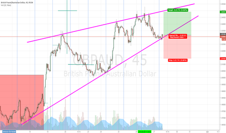 GBPAUD: GBPAUD confluence offers long opportunities