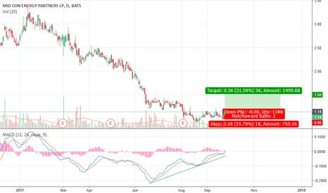 MCEP: MaCD divergence - swing trade