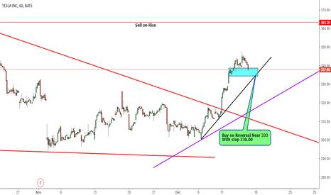 TSLA: Buying on Reversal in Zone